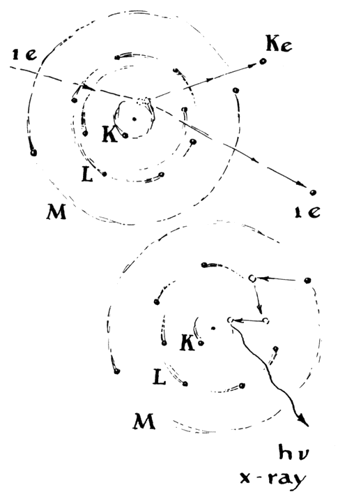 229 Classical representation of X-ray origin in excited atom